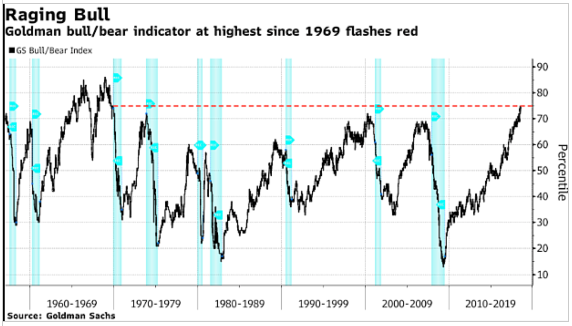 Raging Bull Chart