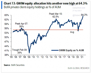 Wealthy Investors Continue to Pile into Stocks