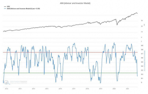 SentimenTrader.com's AIM model (Advisor and Investor Model) suggests a short-term bounce is in order.