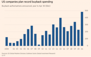 Stock Buybacks Hit Record