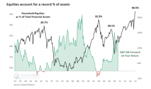 Households are Loaded to the Gills with Stocks