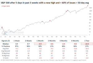 Breadth Weakens, Tossing Up a Red Flag