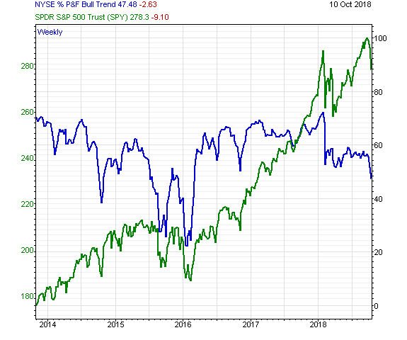 Chart of the Week The NYSE Bullish Per Cent Index Has Been Warning of U.S. Stock Market Instability