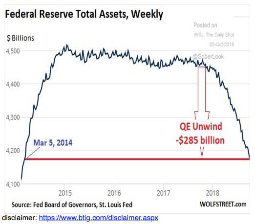 Unintended Consequences of Quantitative Tightening