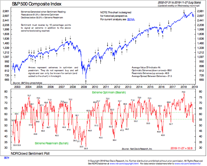 Market Sentiment Indicators Are Neutral to Bullish