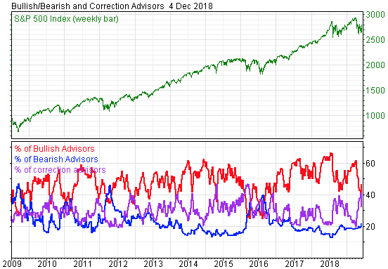 Intermediate Sentiment Indicators Signaling Market Could Go Lower S&P 500 Below 2600 Is Signal for Market Selloff