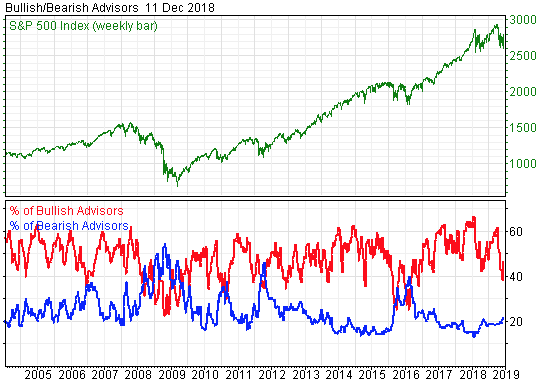 Sentiment Gauges are Mixed in Terms of Where the Market is Headed