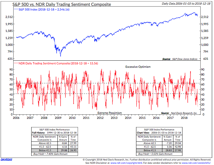 Investor Sentiment indicates Market is Ready for Short-Term Bounce Intermediate-Term Sentiment Signals are Somewhat Positive