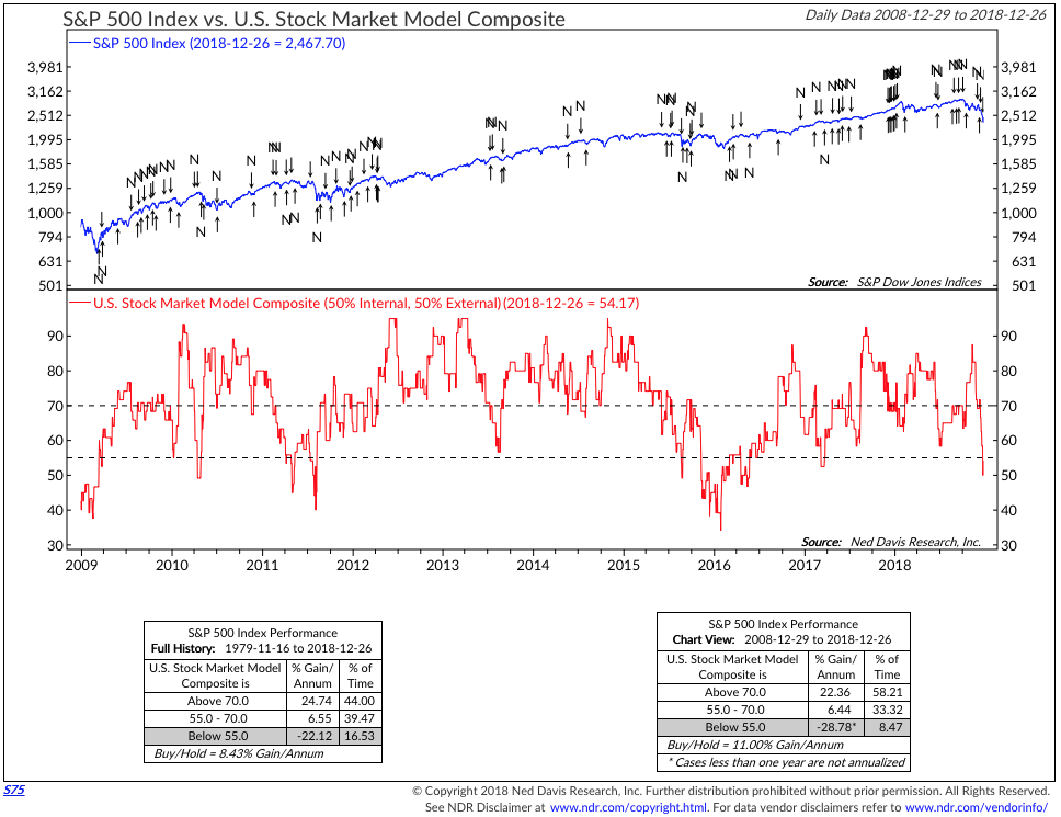 The NDR Composite Model for U.S. Stocks Moves Into Bearish Territory
