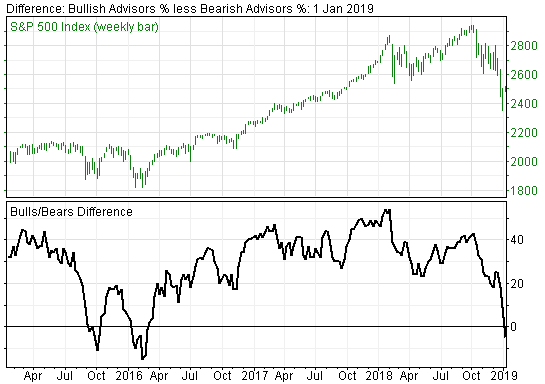 nvestor Sentiment Suggests Market Bounce