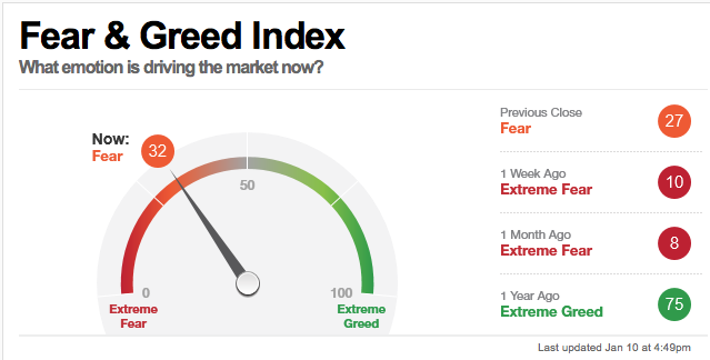 Investor Sentiment Suggests You May Want to Reduce Exposure