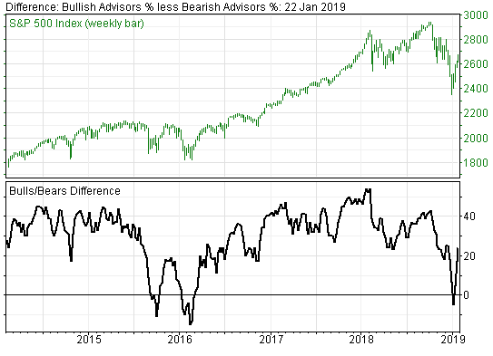 Why Sentiment Indicators are a Powerful Contrarian Tool