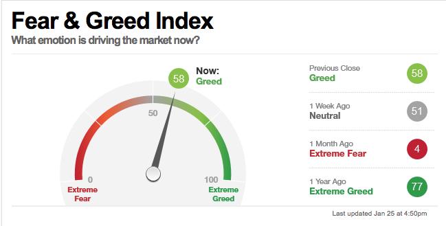 Sentiment Indicators Continue to Indicate Investors Should Lighten Portfolios