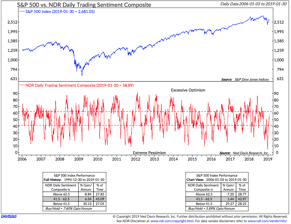 Increasing Investor Optimism and Greed Continues to Indicate Investors Should Lighten Portfolios