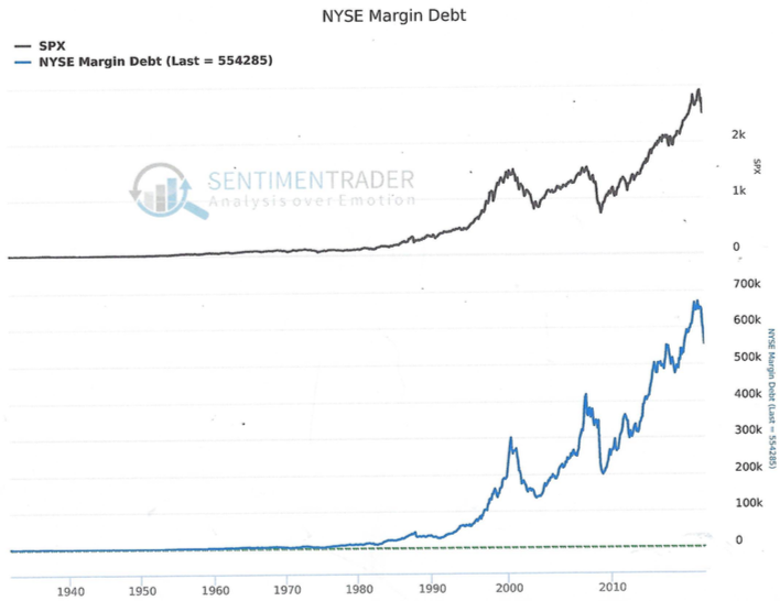 Why Present High Margin Debt is Worrisome for Stock Market