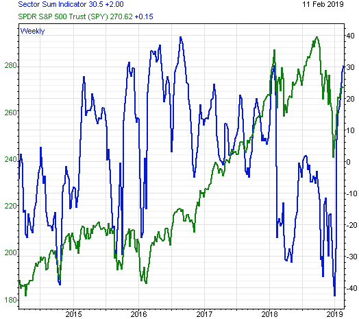 Sector Sum Indicator Warning Market is Moving Toward Extremely Overbought Level