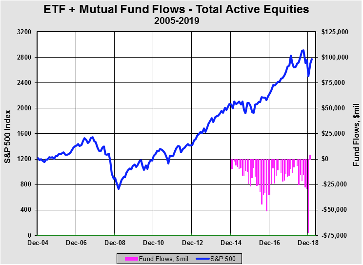 Stop the Presses, Active Equity Flows Positive in January