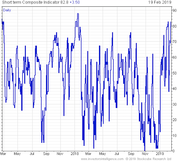 Investor Sentiment Indicators Continue to Warn Investors to Be Defensiv