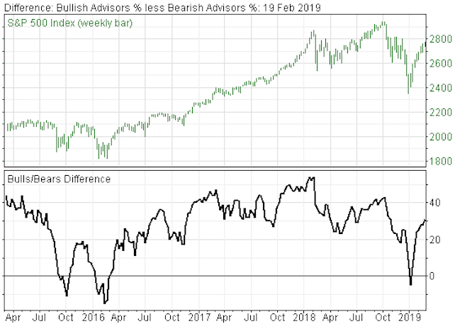 Investor Sentiment Indicators Continue to Warn Investors to Be Defensive