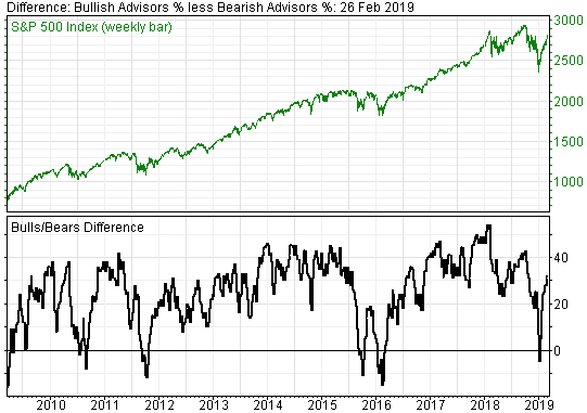 Investor Sentiment Stock Market Indicators Continue to Flash Warning Signals