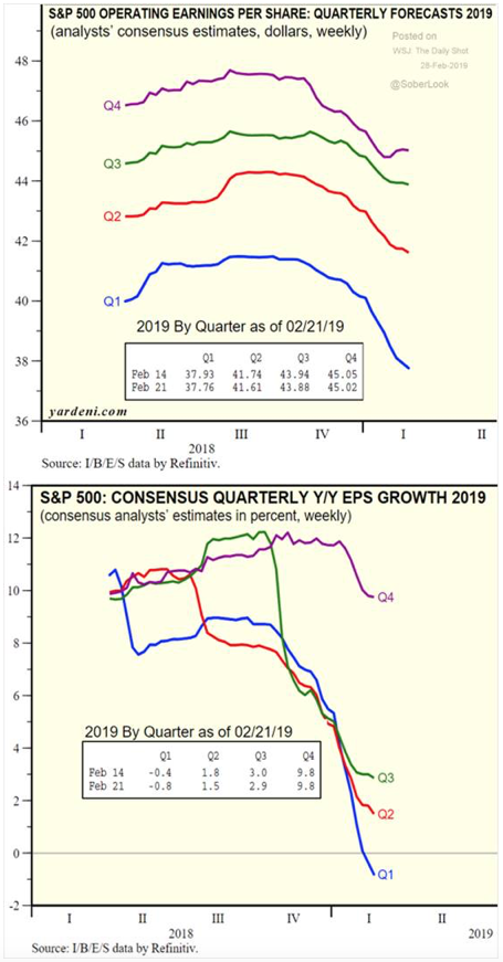 Stock Market Analysts Keep Downgrading 2019 Earnings Estimates And Why You Should Worry