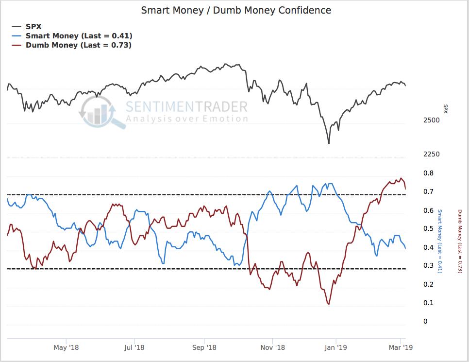 Stock Market Sentiment Indicates Investors Should Be Cautious