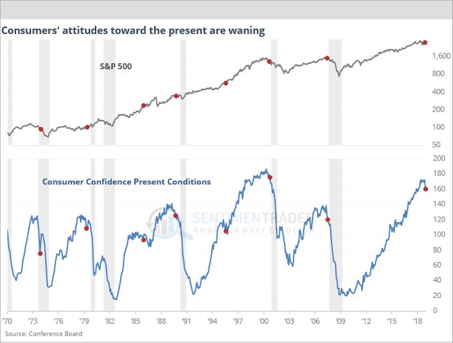Falling Consumer Confidence May be Signaling Stock Market Drop and a Recession