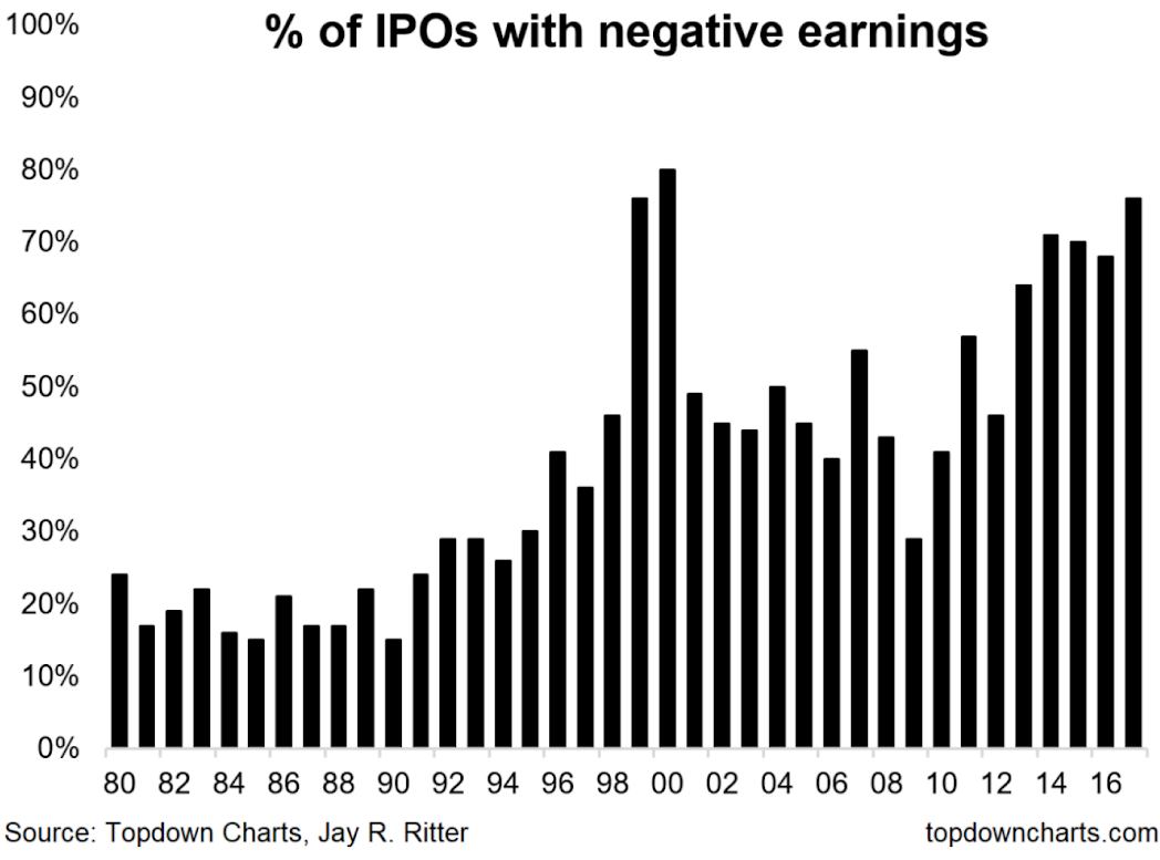 Stock Market Risk Grows with Explosion of Negative-Earning IPOs