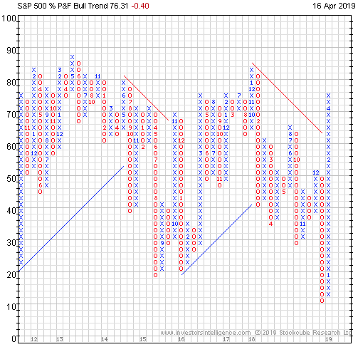 S&P 500 Bullish Percent Index Signaling Market is Overbought