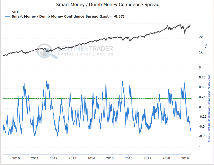 Investor Sentiment Stock Market Indicators Ringing Warning Bells