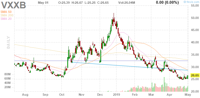 The VXX Volatility Index is Warning of a Stock Market Correction