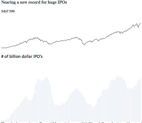 The appetite for IPOs is a fascinating study in sentiment