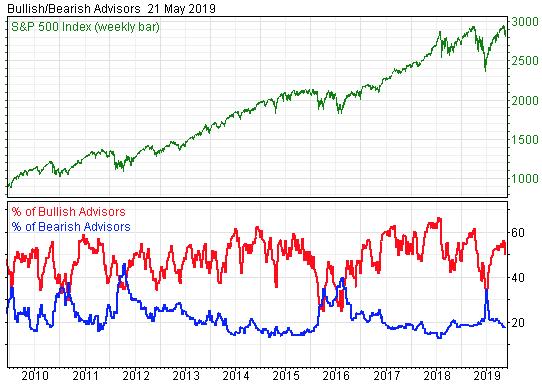 Stock Market Sentiment Indicates Investors Should Remain Cautious