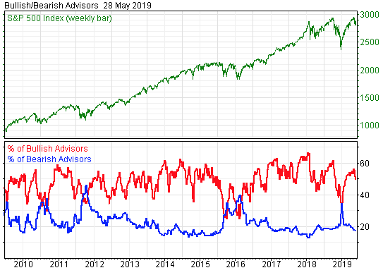 Stock Market Sentiment Indicators Say It's Still Not Time to Buy
