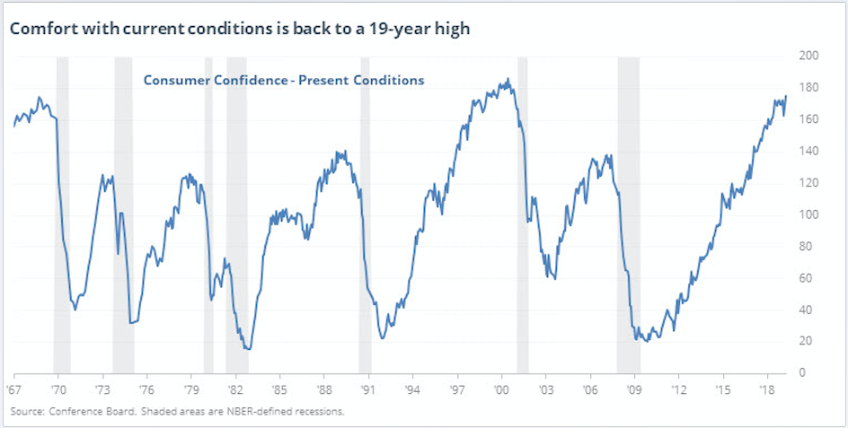 Why the Recent High in The Consumer Confidence Index is Scary