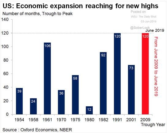Why Should We Worry About the Longest US Economic Expansion Ever? Well,  Sh*it Happens