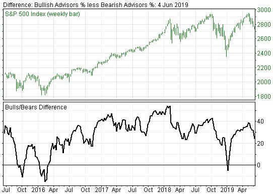Not Enough Bearish Sentiment to Suggest an Intermediate Stock Market Bottom