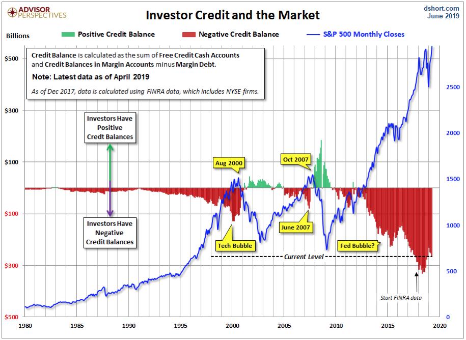 Huge Margin Debt Hangs Over the Stock Market Like the Sword of Damocles