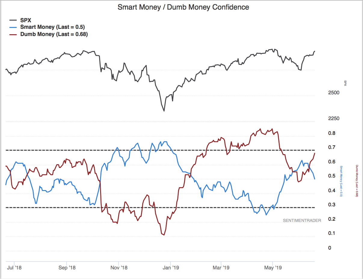 Another note of caution comes from the Smart Money/Dumb Money Confidence Indicator