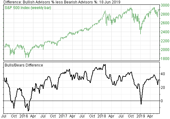 Stock Market Sentiment Indicators Suggest Investors Should be Cautious