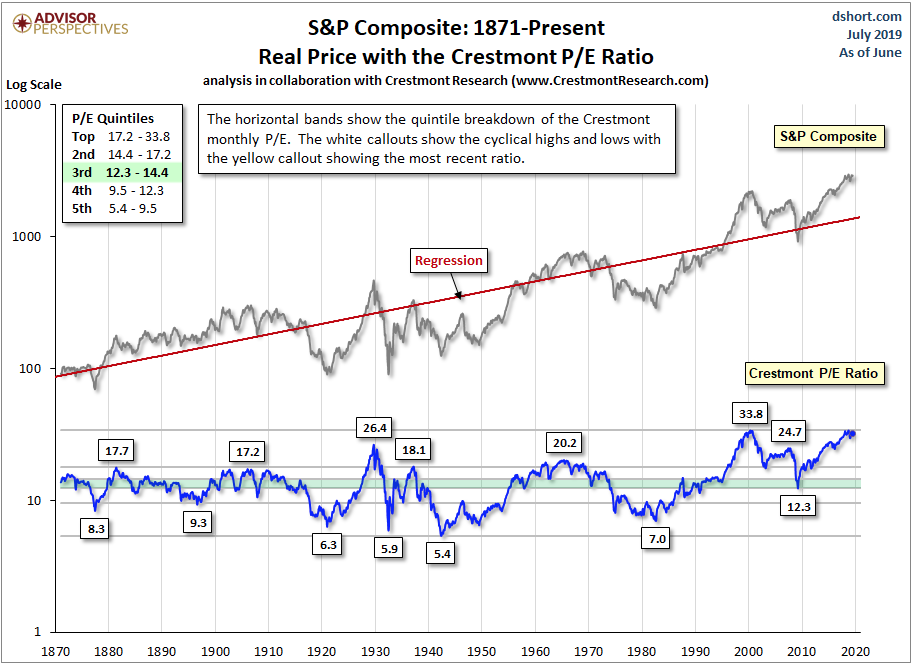 Crestmont P/E is Warning Stock Market May Be Dangerously High