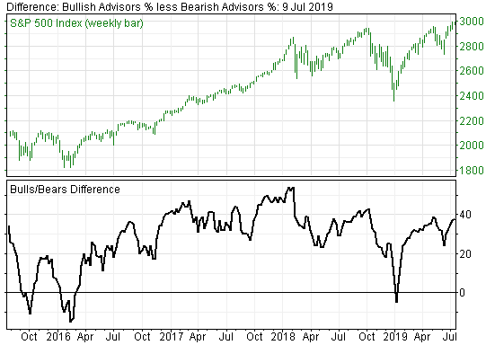 Sentiment Indicators Warning Stock Market Investors to be Very Defensive