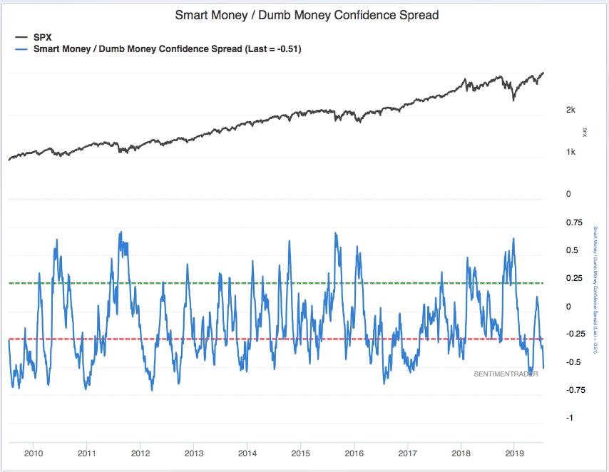 Investor Sentiment Indicators Advise Greater Caution