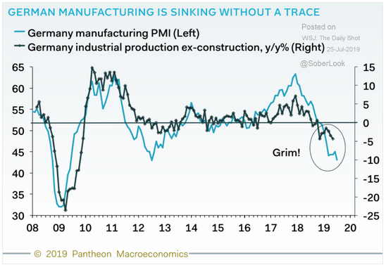 Sharp Fall in German Manufacturing is Another Sign of Global Economic Slowdown