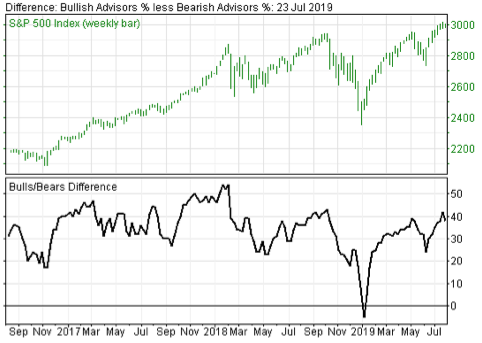 Investor Sentiment Indicators Continue Flashing Warning Signs