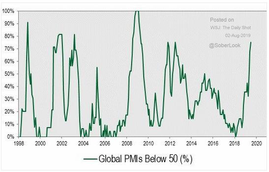 Major Indicators Show Global Economy is Weakening.