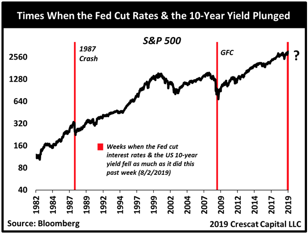 The Present Declining Yields Despite Fed Rate Cuts Historically Indicates Big Economic Woes Ahead