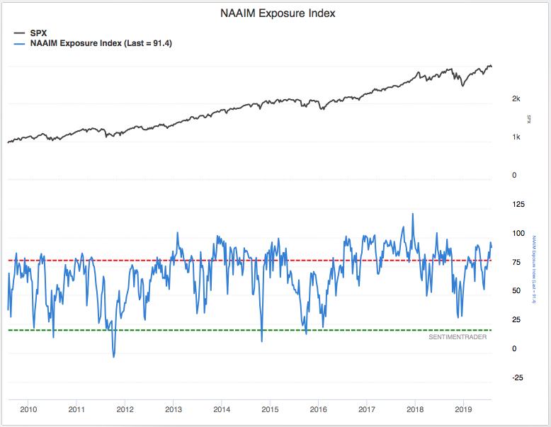 Investor Sentiment Indicators Still Warning Stock Market Investors to be Cautious