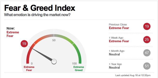 Stock Market Sentiment Indicators Advise Caution