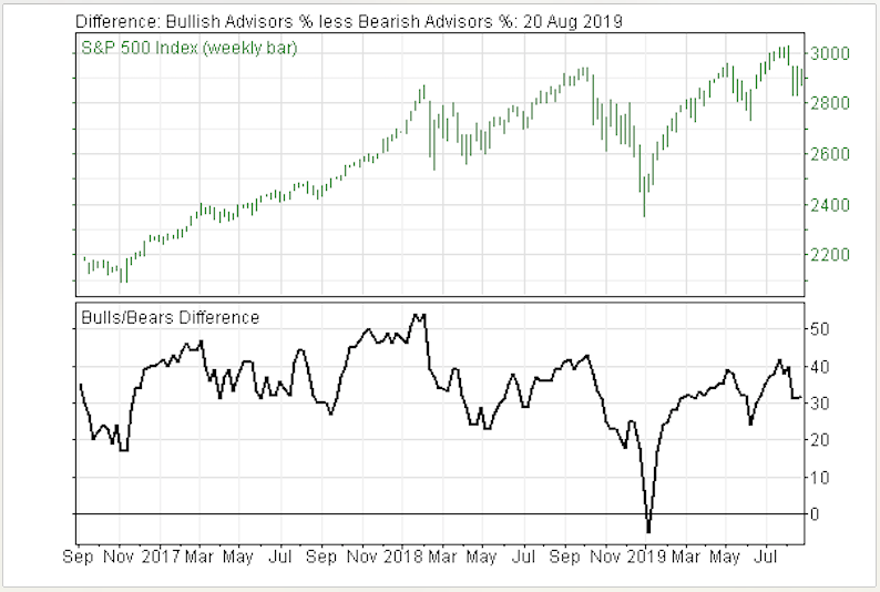 Stock Market Sentiment Indicators Continue to Advise Caution